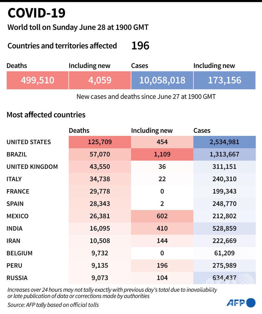 新型コロナウイルス、現在の感染者・死者数(29日午前4時時点) 死者49.9万人に