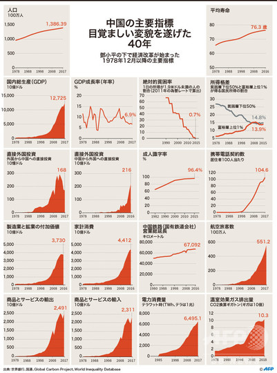 中国、改革開放40年 民主化なき経済成長に暗雲も