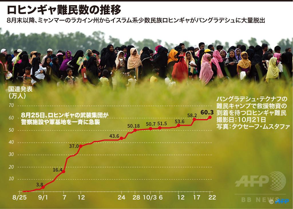 【図解】ロヒンギャ難民数の推移