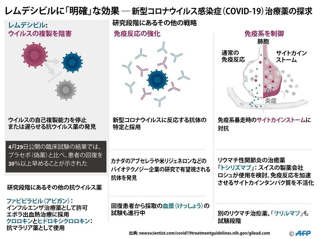 薬 効く コロナ に ウイルス
