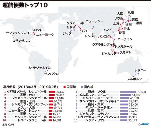 【図解】世界の国際線・国内線の運航便数トップ10 国際線はアジアが大半