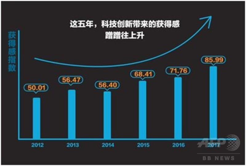 技術革新による中国人の「満足感」が上昇中