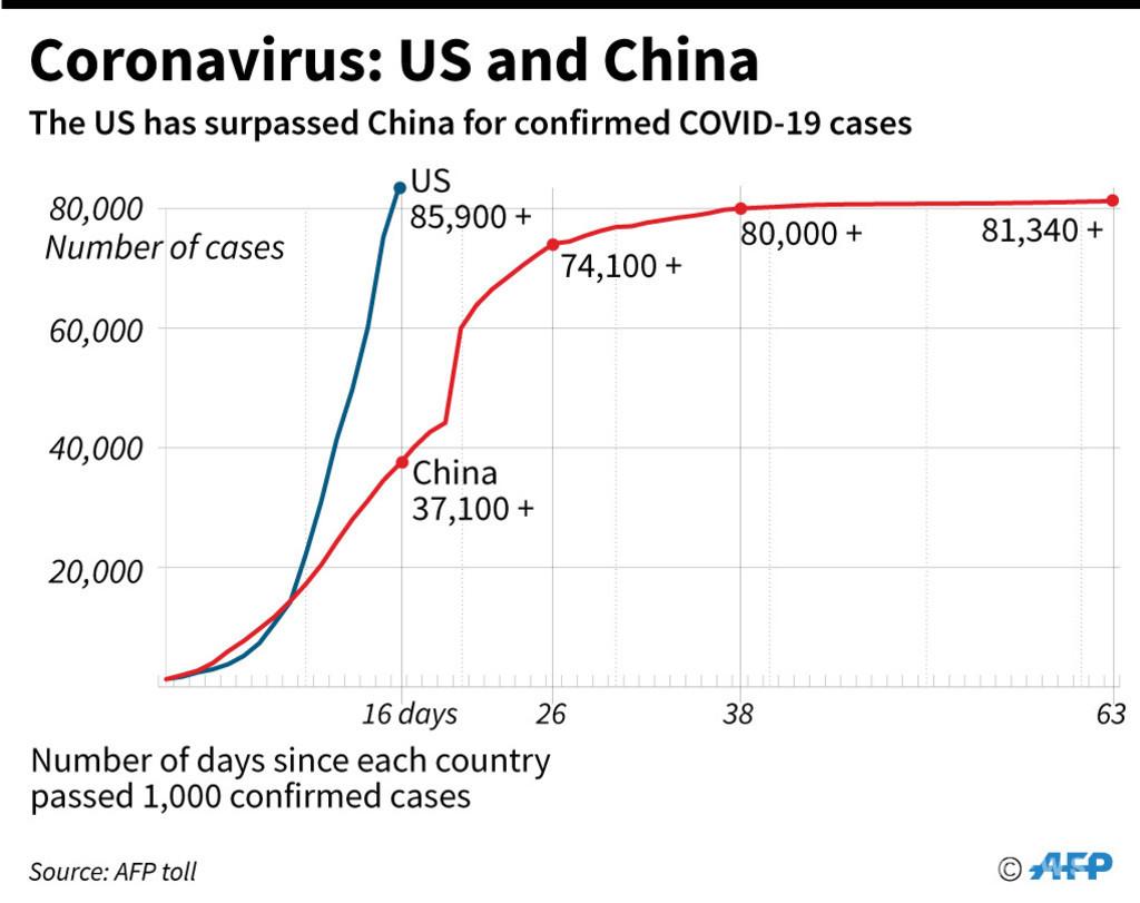 米国のコロナ感染者、10万人突破 米大学集計