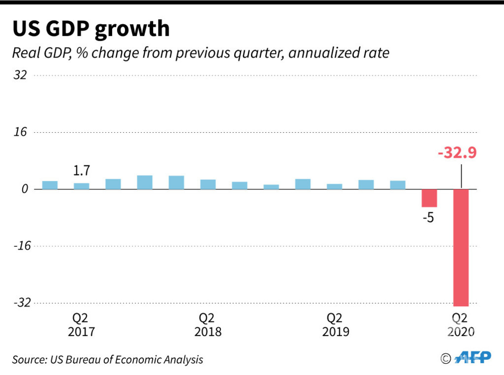 米GDP、過去最悪の-32.9% 失業者も増加