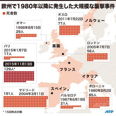 【図解】欧州で1980年以降に発生した大規模な襲撃事件