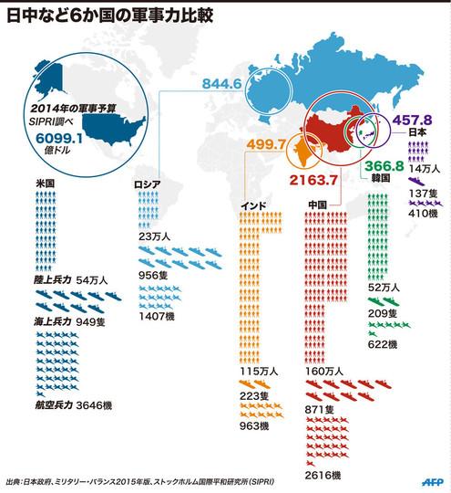 【図解】日中など6か国の軍事力比較