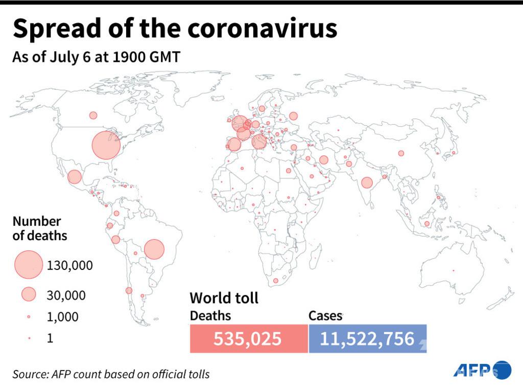 新型コロナウイルス、現在の感染者・死者数(7日午前4時時点) 死者53.5万人に