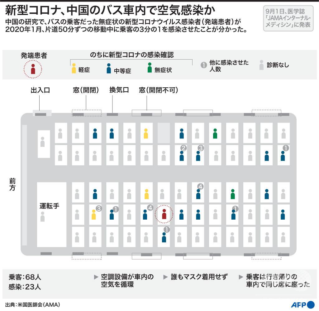 新型コロナ、空気感染の新たな裏付けか 中国のバス利用者を調査