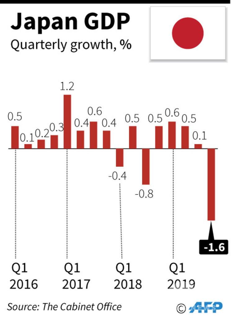 日本の10~12月期GDP、増税・台風で5年半ぶりの落ち込み