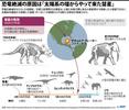 恐竜絶滅は太陽系の端からやって来た彗星が原因? 米研究