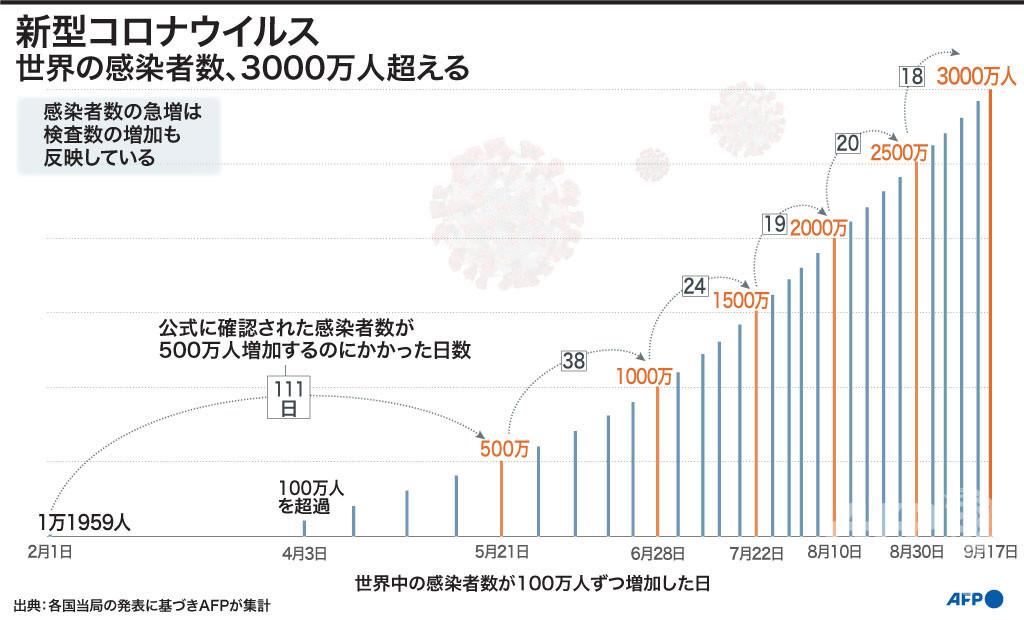 【図解】世界のコロナ感染、3千万人超える AFP集計