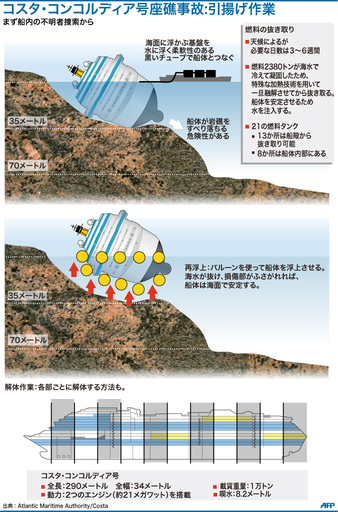 【図解】コスタ・コンコルディア号の引揚げ作業