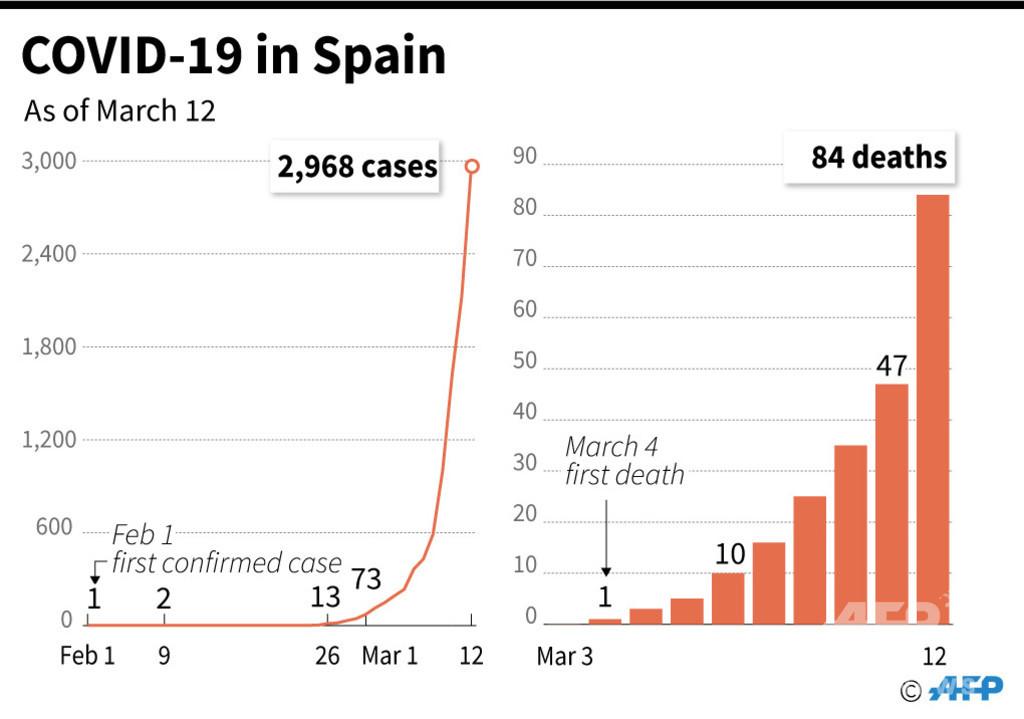スペイン閣僚が新型コロナ感染 内閣・王室メンバーを検査