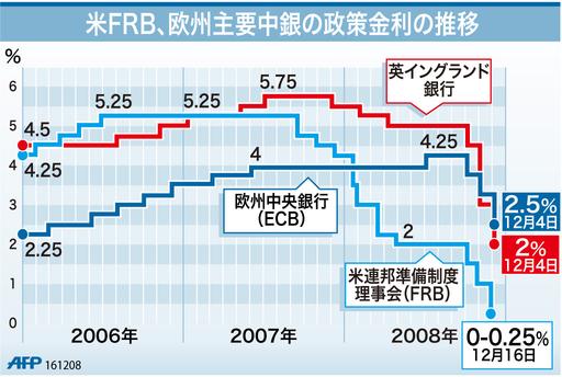【図解】米FRB、欧州主要中銀の政策金利の推移