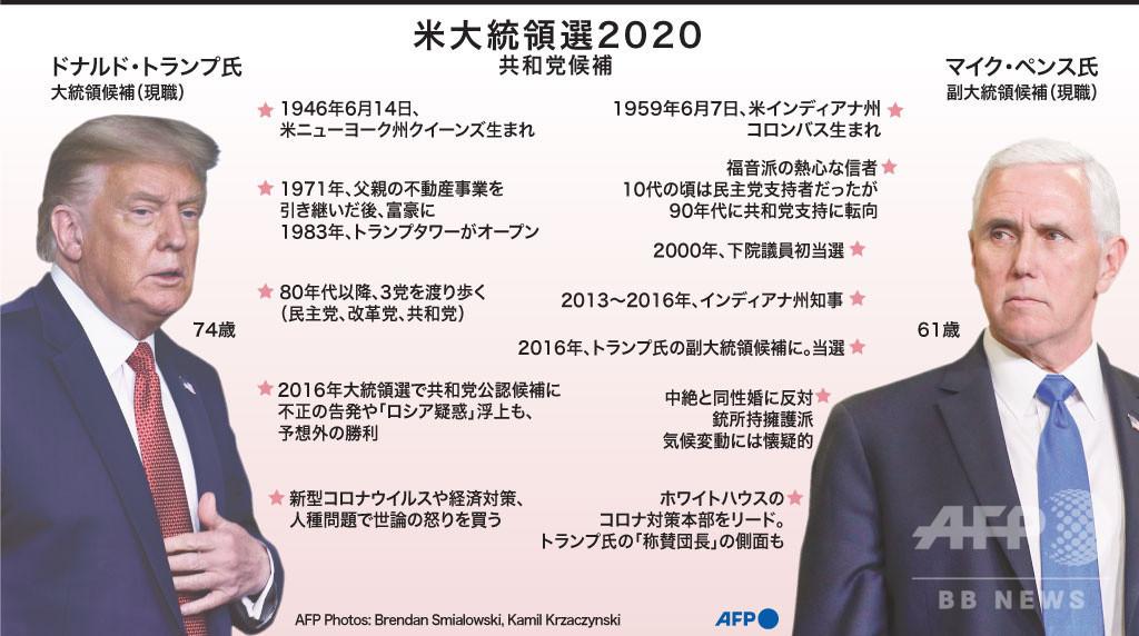 【図解】米大統領選2020 共和党候補プロフィル