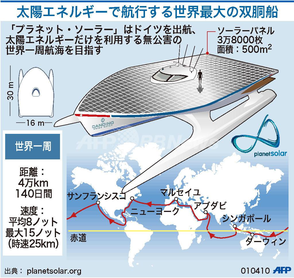 【図解】太陽エネルギーで航行する双胴船「プラネット・ソーラー」