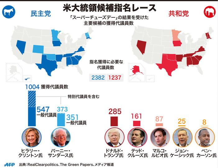 【図解】米大統領候補指名レース、これまでの結果