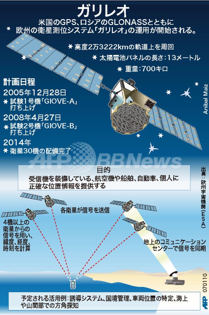 【図解】欧州の衛星測位システム「ガリレオ」