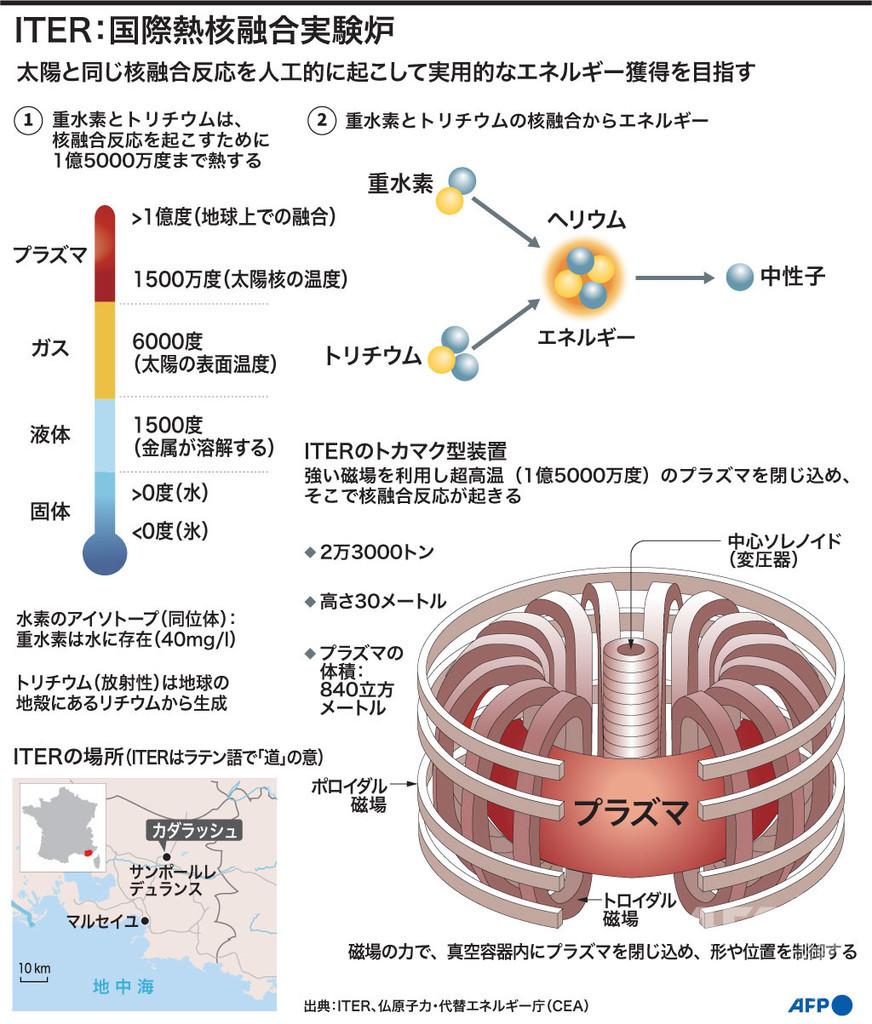 「太陽エネルギー再現」へ、核融合炉の組み立て開始 仏