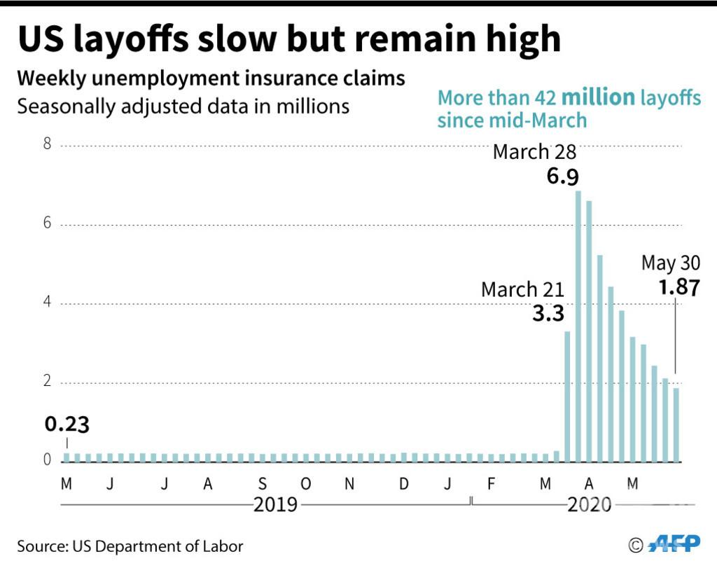 米失業者数4200万人超える 輸出、記録的な落ち込み