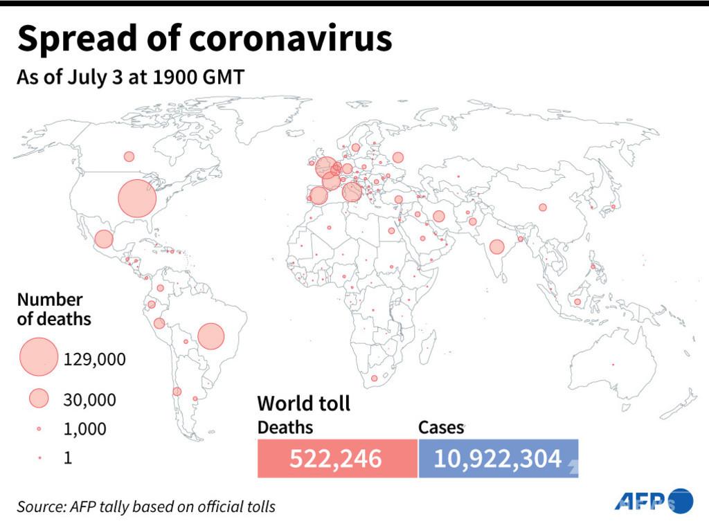 新型コロナウイルス、現在の感染者・死者数(4日午前4時時点) 死者52.2万人に