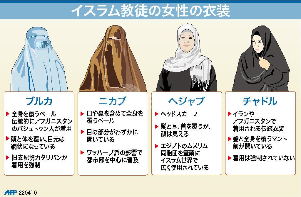 【図解】イスラム教徒の女性の衣装