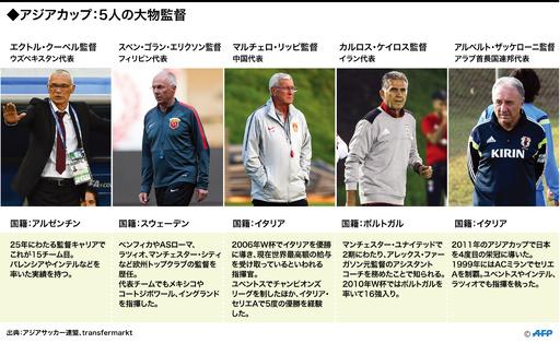 【図解】アジアカップで注目の大物監督