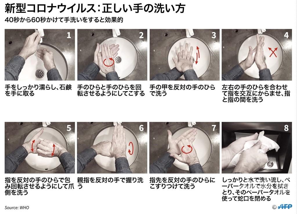 新型コロナウイルス予防の正しい手の洗い方(出典:WHO)