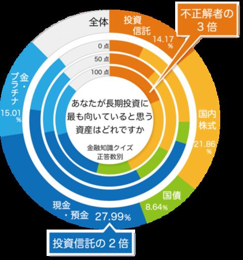 関西大学ソシオネットワーク戦略研究機構が「日本人の投資行動調査」の結果を報告