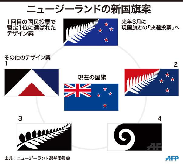 ニュージーランド新国旗デザイン案、暫定1位が国民投票で決定
