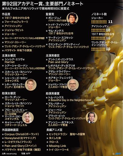 【図解】『ジョーカー』が最多11部門ノミネート、9日に米アカデミー賞授賞式
