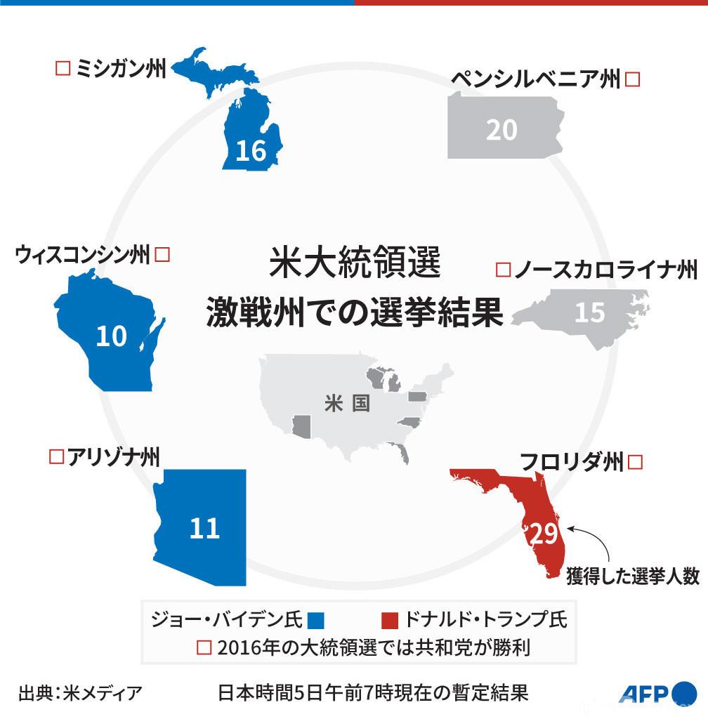 【図解】米大統領選 激戦州の暫定選挙結果(5日午前7時時点)