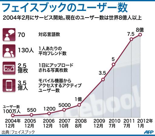 【図解】フェイスブックのユーザー数の推移