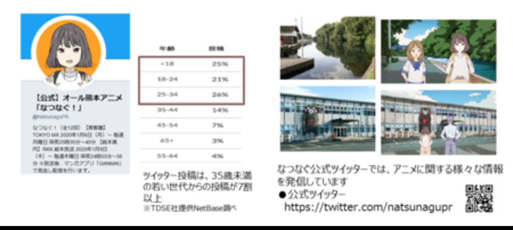 アニメコンテンツを活用した熊本県復興プロモーション 若い世代を中心に大反響!!