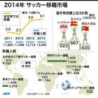 2014年の移籍動向、移籍金は過去最高額の4774億円に