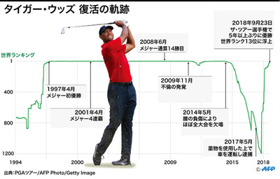 【図解】タイガー・ウッズの世界ランキング推移