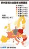 【図解】欧州諸国の自動車制限速度