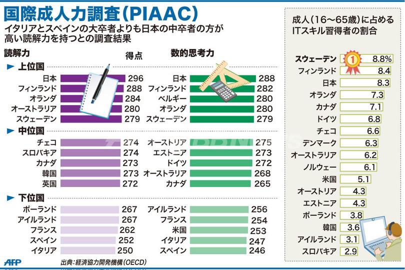 日本の成人、読解力・数的思考力でトップ EU下位で危機感