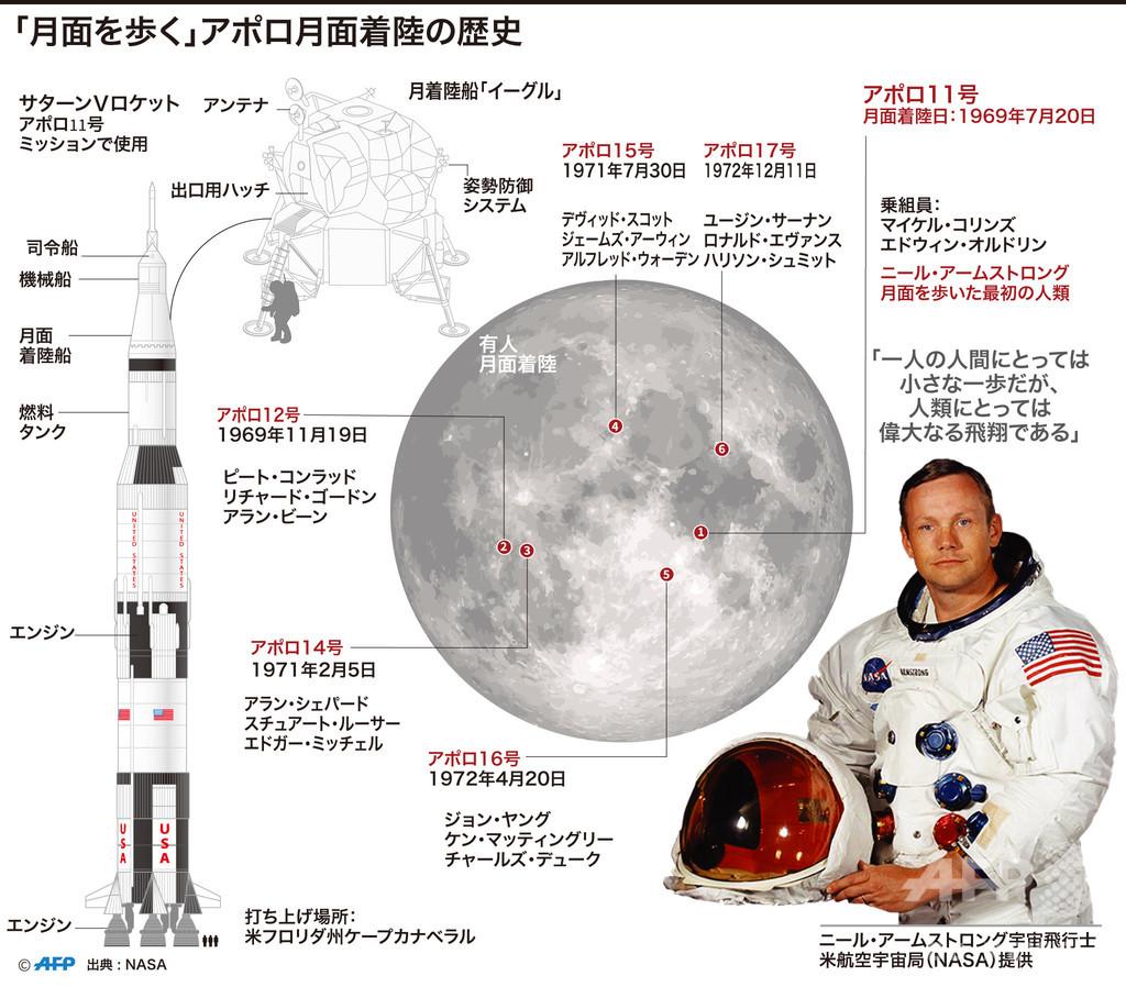 【図解】アポロ月面着陸の歴史