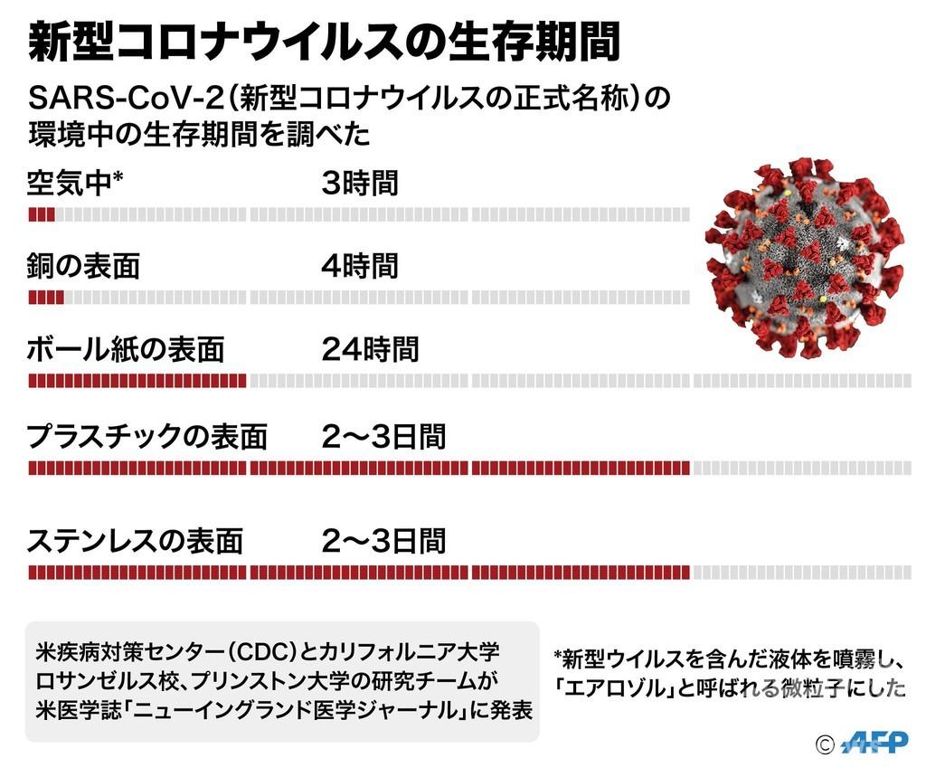 【図解】新型コロナウイルスはどのように伝染するのか