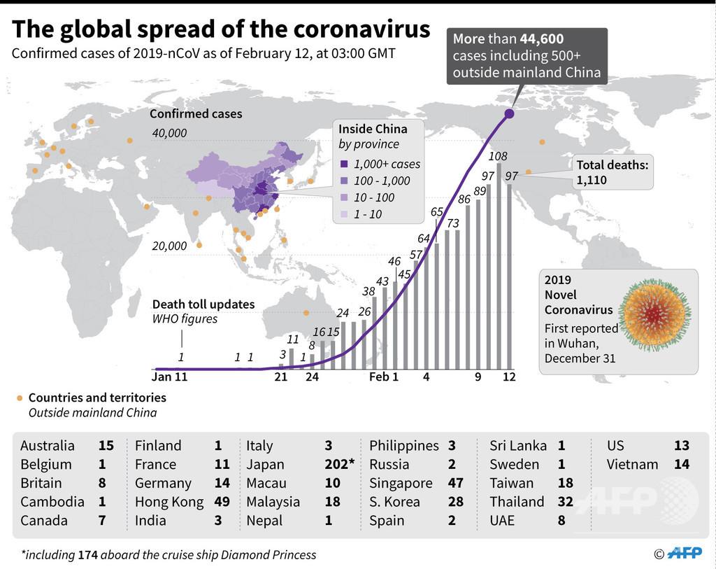新型コロナウイルス、感染者が確認された国と地域(12日15時30分現在)