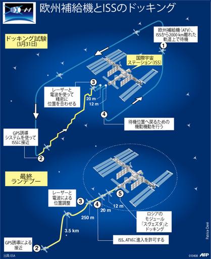 【図解】欧州補給機と国際宇宙ステーションのドッキング