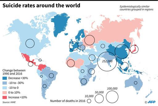 世界の自殺率、1990年から3分の1以上低下 研究
