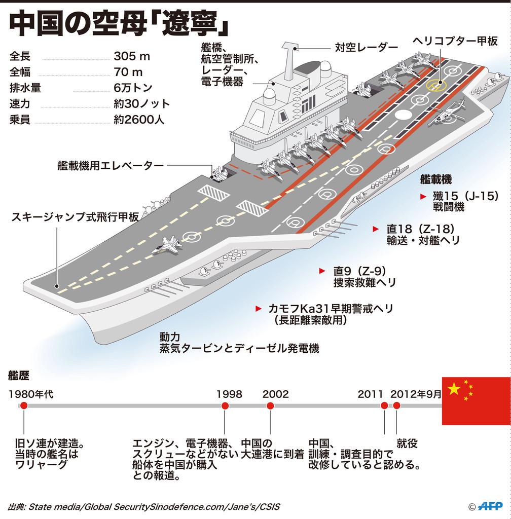 【図解】中国の空母「遼寧」