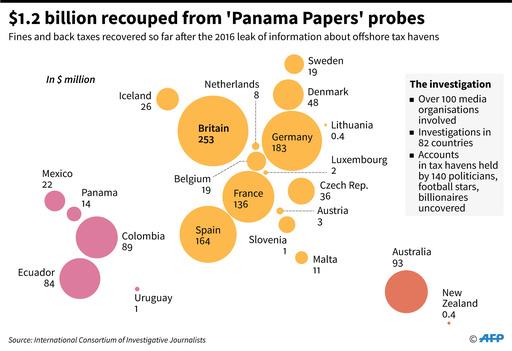 パナマ文書調査で1300億円超徴収 22か国の政府