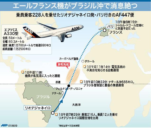 【図解】仏旅客機がブラジル沖で消息不明に