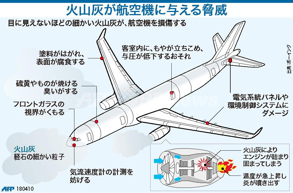 【図解】火山灰が航空機に与える脅威