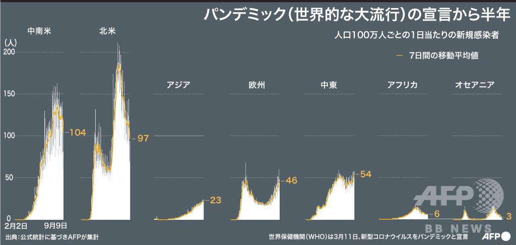【図解】パンデミック宣言から半年、世界の感染者・死者数 新型コロナ