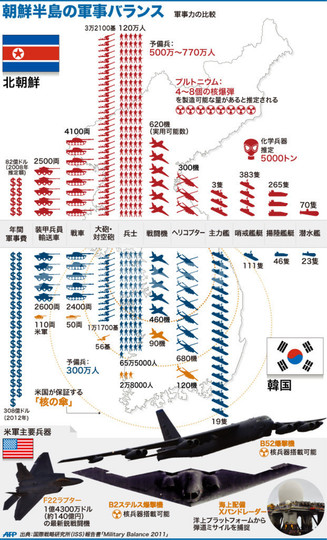 図解】朝鮮半島の軍事バランス ...