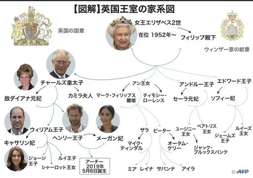 【図解】英国のロイヤルファミリー家系図
